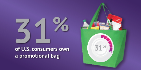 Promotional products statistic